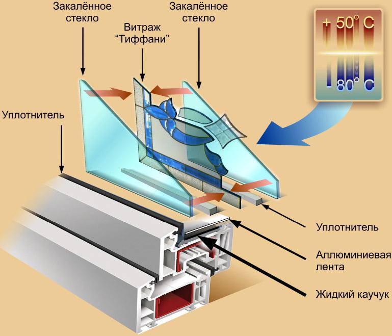 Технология сборки витражного-стеклопакета Изделие собирается из вырезанных по заранее созданному эскизу стекол...