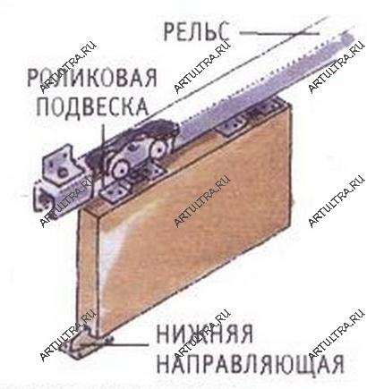 Установка раздвижной двери своими руками инструкция