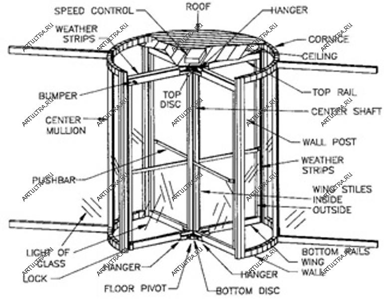 Схема карусельной двери